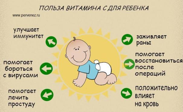 Польза витамина С для ребёнка