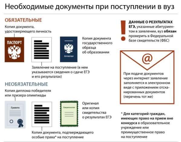 Документы для поступления в институт