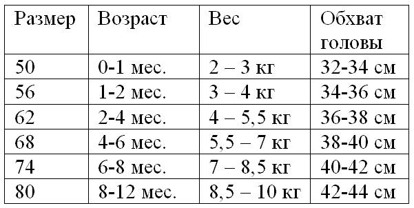 Размер одежды новорожденного