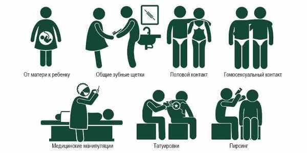 Методы передачи гепатита С